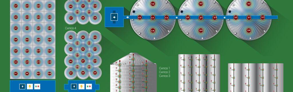 Мониторинг и контрол на температурата на зърно в силози
