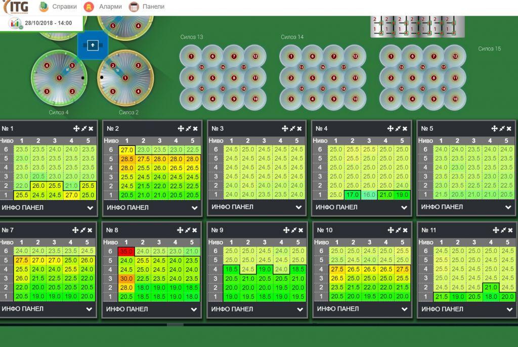 Съхранение на зърно в плоски складове: система за контрол на температурата Дыстанцыйны маніторынг тэмпературы захоўваемага збожжа | ITG