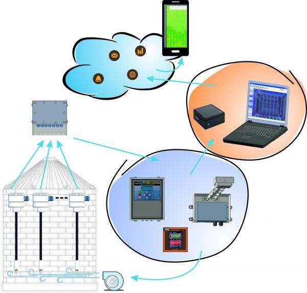 grain bin temperature monitoring system